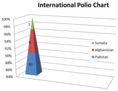 chart - 1