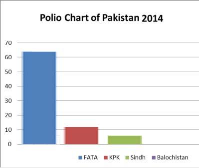 chart - 2